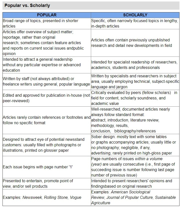 A chart depicting the difference between academic and popular sources.